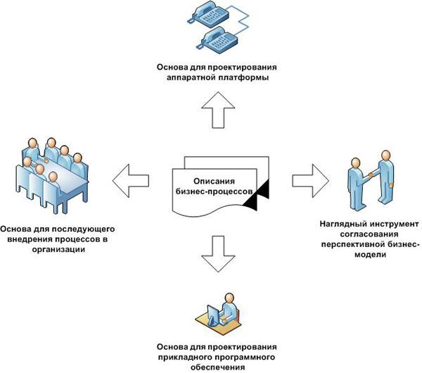 Описания бизнес-процессов