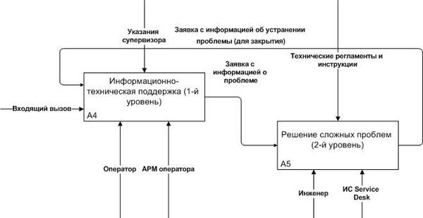 Взаимосвязь между этапами