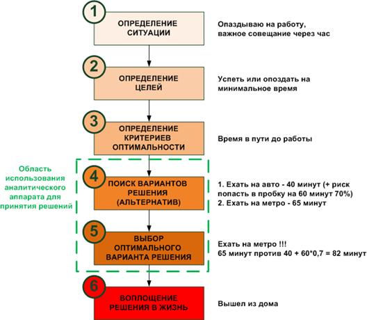 Этапы 1-3 и 6 представляют из